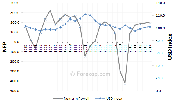 NFP vs index