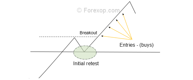 Breakout using multiple trade entries
