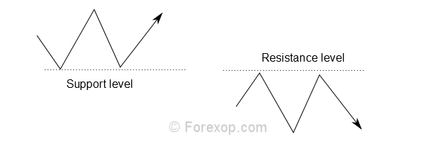 Support and resistance: what they mean