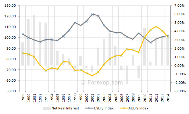 Long term view U.S Dollar v.s. Australian Dollar (AUD) indices