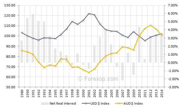Long term view U.S Dollar v.s. Australian Dollar (AUD) indices