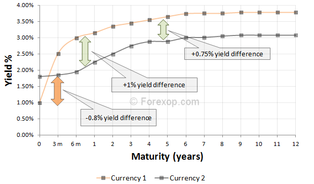 Yield curve differentials at different maturities