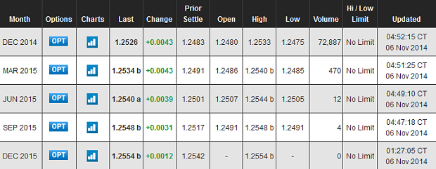 Quotes for EURUSD futures from CME