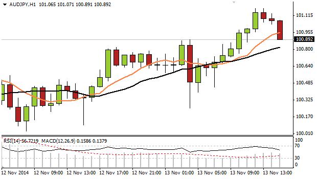 Aussie Dollar rallies on Yen weakness