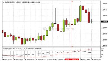EUR/USD, German 3rd quarter GDP data release