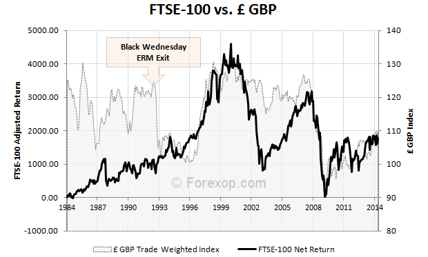 FTSE-100 Index verses the GPB (£)