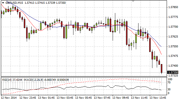 GBP/USD declines on inflation data and outlook.