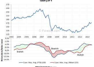 Forex trading using intermarket analysis download