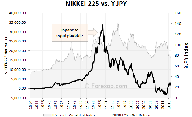 NIKKEI-225 Index verses the Japanese Yen (¥)