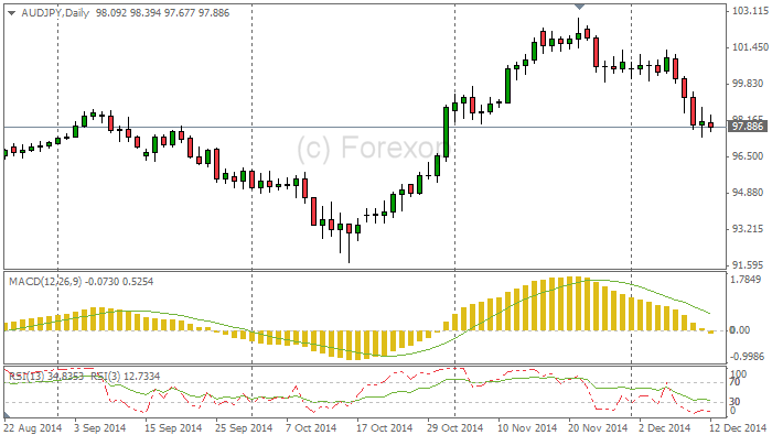 Australian Dollar Falls on Weak Jobs Data - AUD Forecast