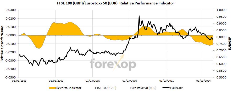 EUR/GBP : FTSE-100 vs Eurostoxx 50