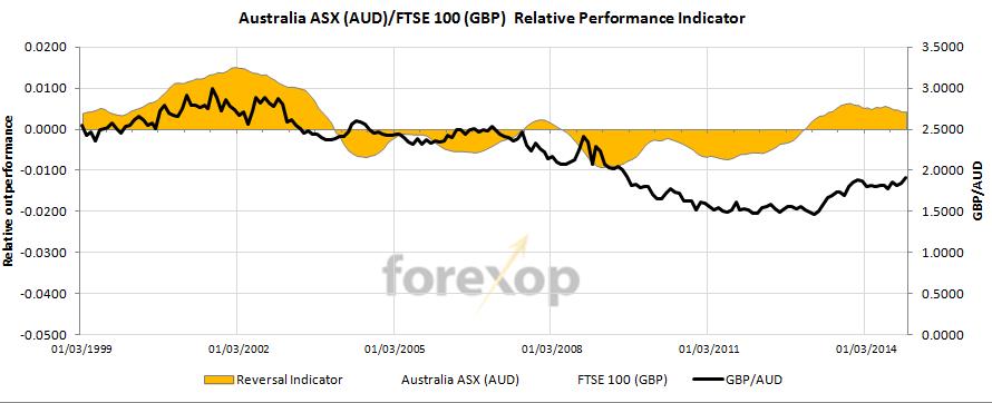 GBP/AUD : FTSE-100 vs Australia ASX