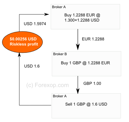 Best broker for forex triangular arbitrage