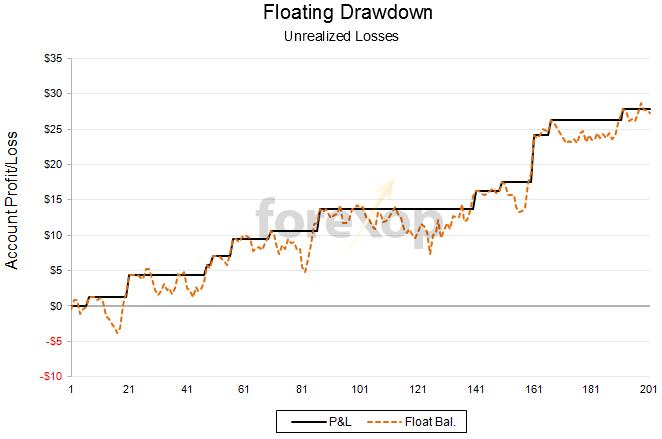 Floating drawdown drawdown