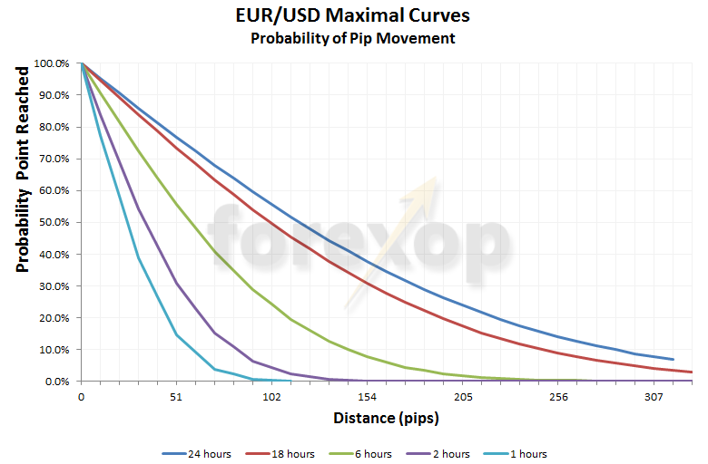 EUR/USD (M5) - Pip Movement vs Probability