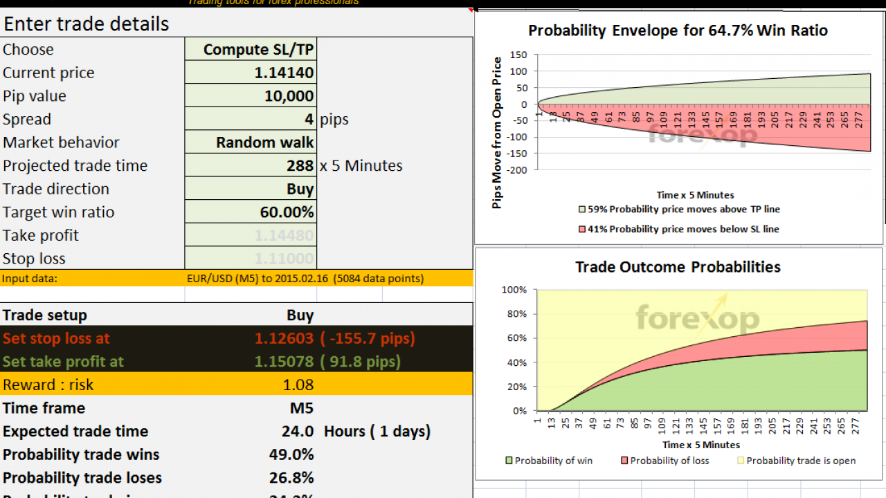 Stop Loss and Take Profit Optimizer - Forex Opportunities