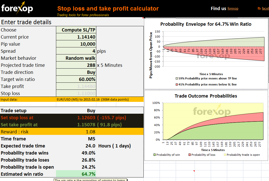 Stop loss/take profit optimizer