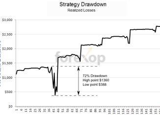 Drawdown forex definition