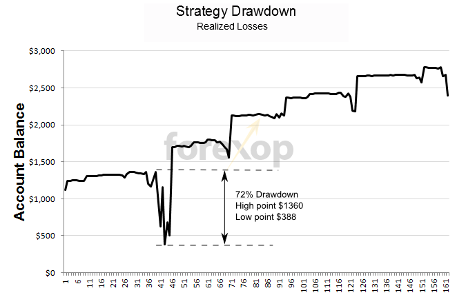 Strategy drawdown