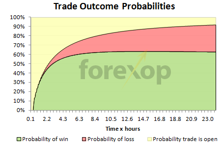 EUR/USD (M5) - Pip Movement vs Probability