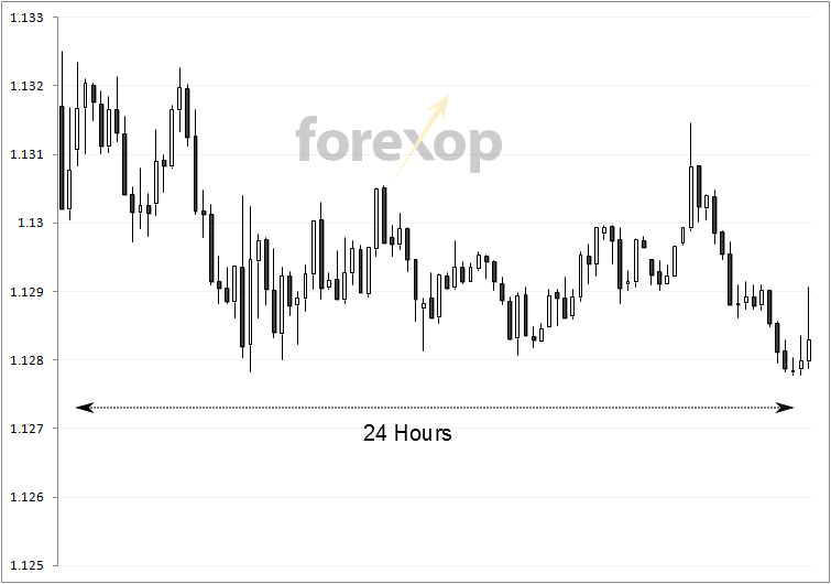 M5 Chart - EUR/USD – 24 hour period
