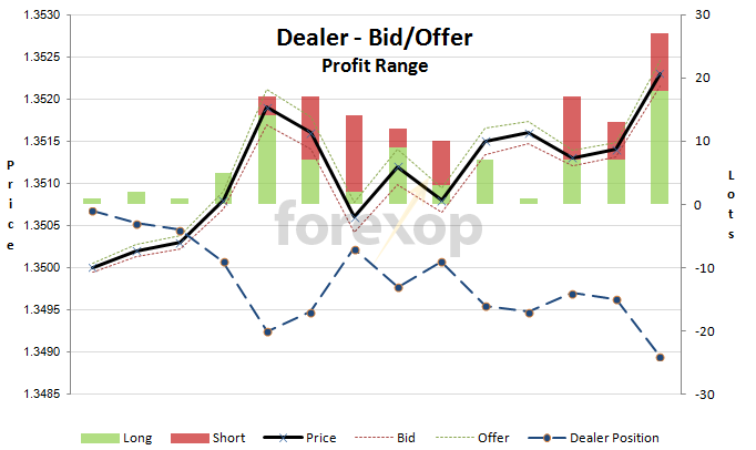 Figure 1: Dealer bid/offer range