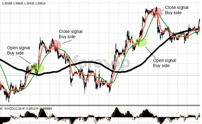 Buy signals: Accelerating upward momentum