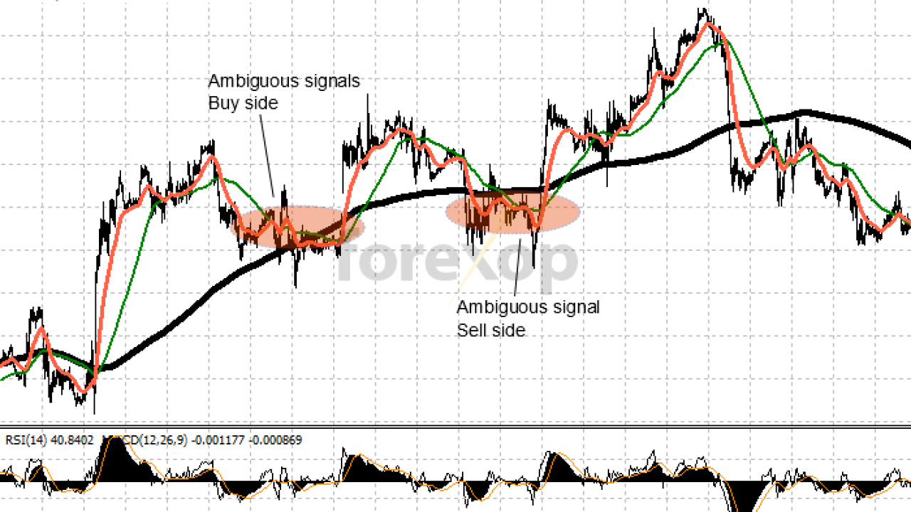 A Simple Momentum Swing Trading Strategy - Forex Opportunities