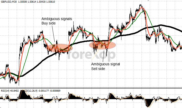 Ambiguous signals: False buys and false sells