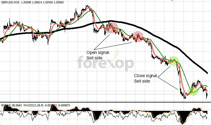 Sell signals: Accelerating downward momentum