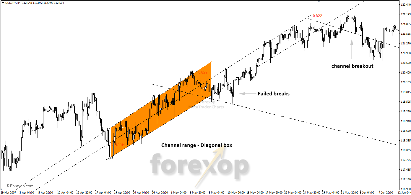 Upward diagonal range with breakout