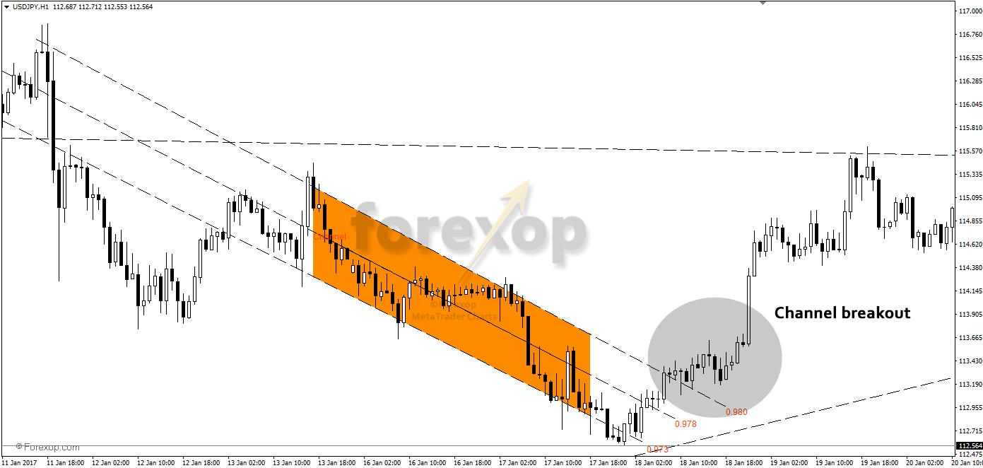 Downward diagonal range with breakout