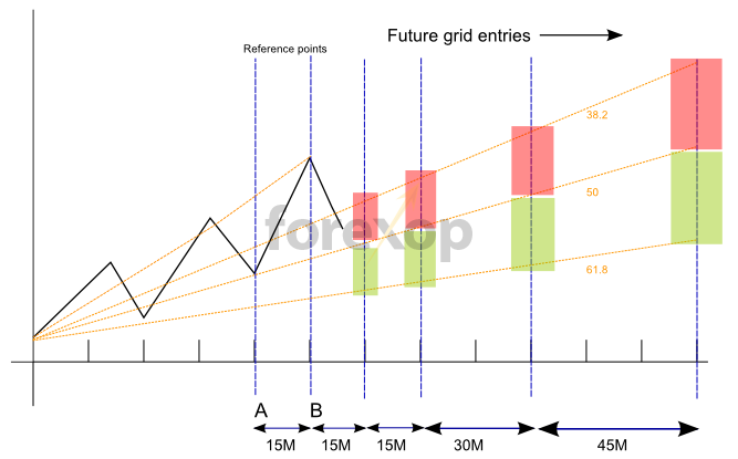 Dollar cost averaging forex trading