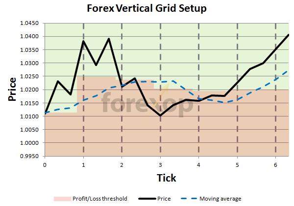 Forex vertical grid setup