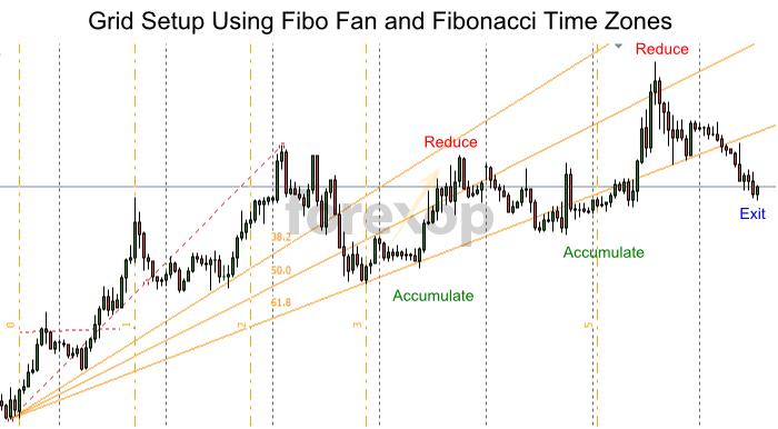 Grid trade using the Fibo Fan technique