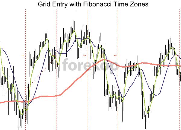 Using Fibonacci timezones
