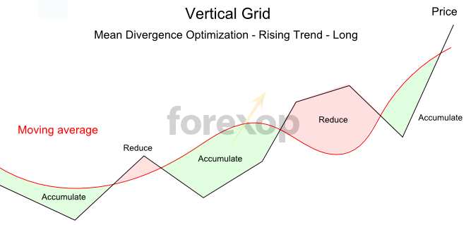 Mean divergence optimization