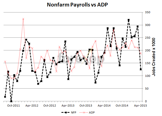 Labor Department nonfarm payrolls vs. ADP jobs report