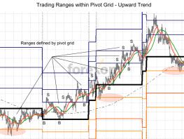 Pivot trading strategies