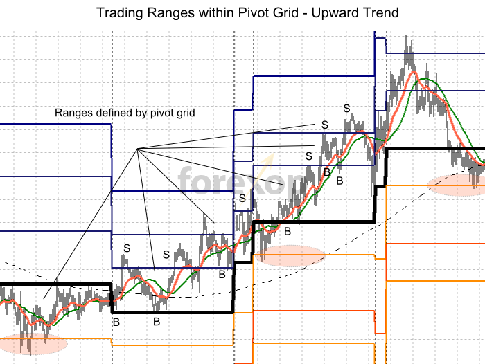 Trading a pivot grid in an upward trend