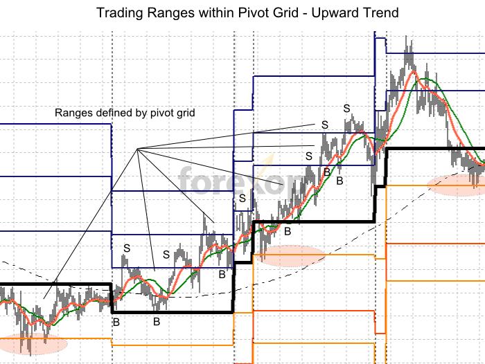 Trading a pivot grid in an upward trend