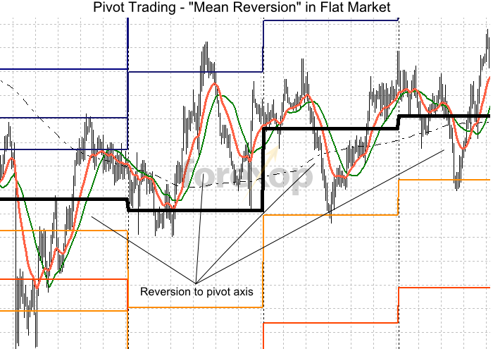 Using mean reversion to trade pivot ranges