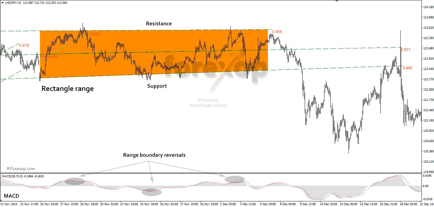 Figure 2: Using indicators to find range reversals.
