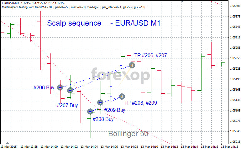 Martingale method forex