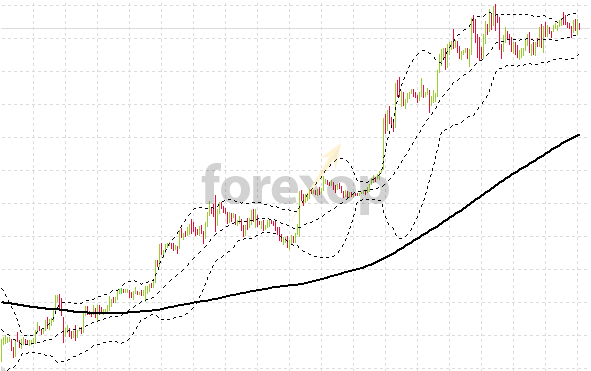 Bollinger crossover with low momentum