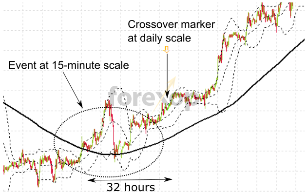 Day trading strategies with bollinger bands