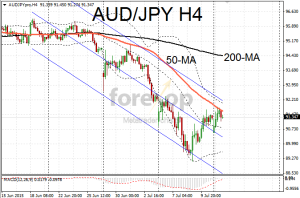 AUD/JPY resistance at 50MA