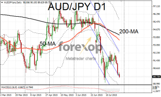 AUD/JPY commodity currencies sag on fears over China