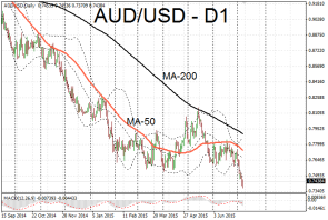 AUD/USD at six year lows