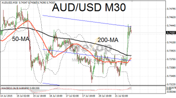 AUD/USD rebounds following RBA minutes